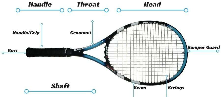 parts of a tennis racket